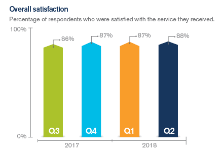Graph showing satisfaction with the services received.