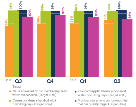Graph showing service standards over time in four key areas.